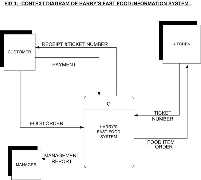 Week 4 harinderpahwas blog harrys fast food information system ccuart Images